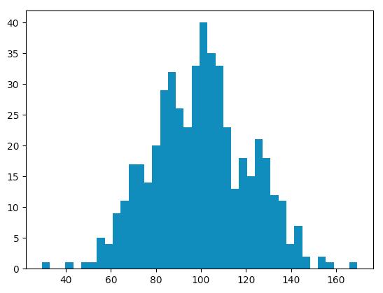 正規分布のヒストグラム