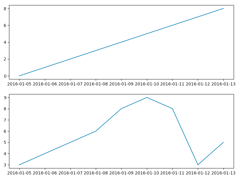 2行-1列に分割してグラフを表示