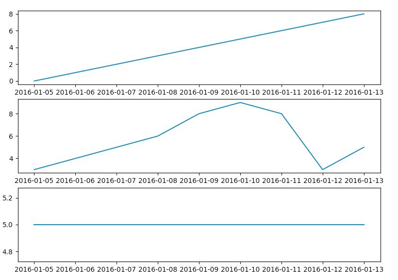 3行-1列に分割してグラフを表示
