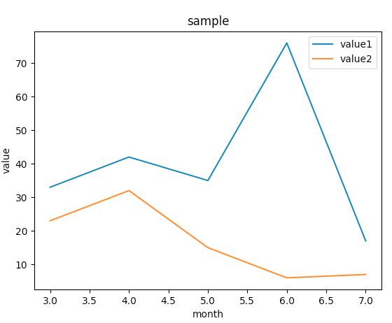 matplotlibで辞書型データをプロット