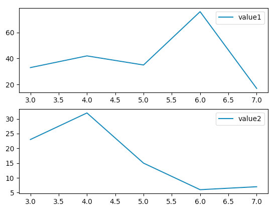 matplotlibで画面分割してlabelを表示