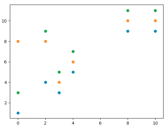 matplotlib-scatter-複数系列プロット
