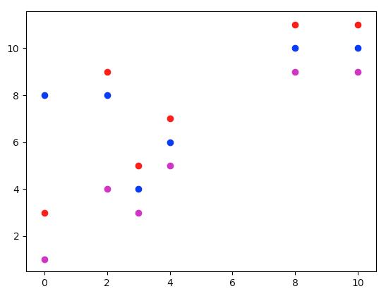 matplotlib-scatter-色を指定