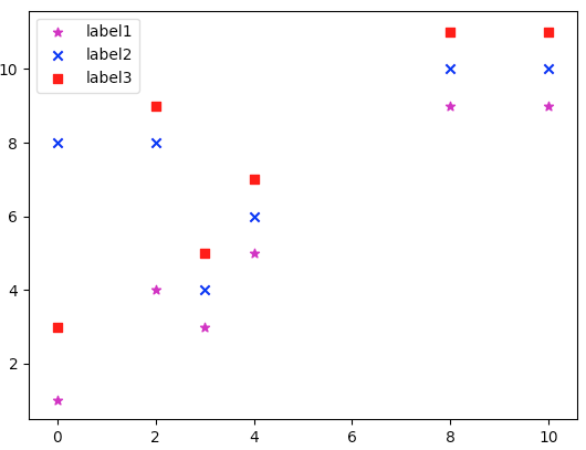 matplotlib-scatter-label