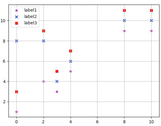 matplotlib-scatter-grid