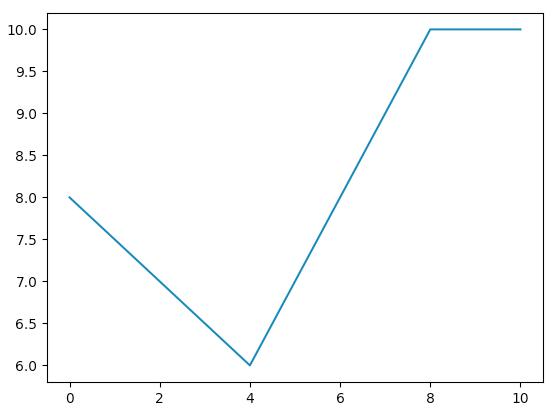numpy-csv-plot